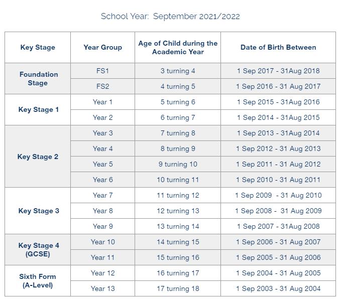 Year Group Checker: September 2021 - 22